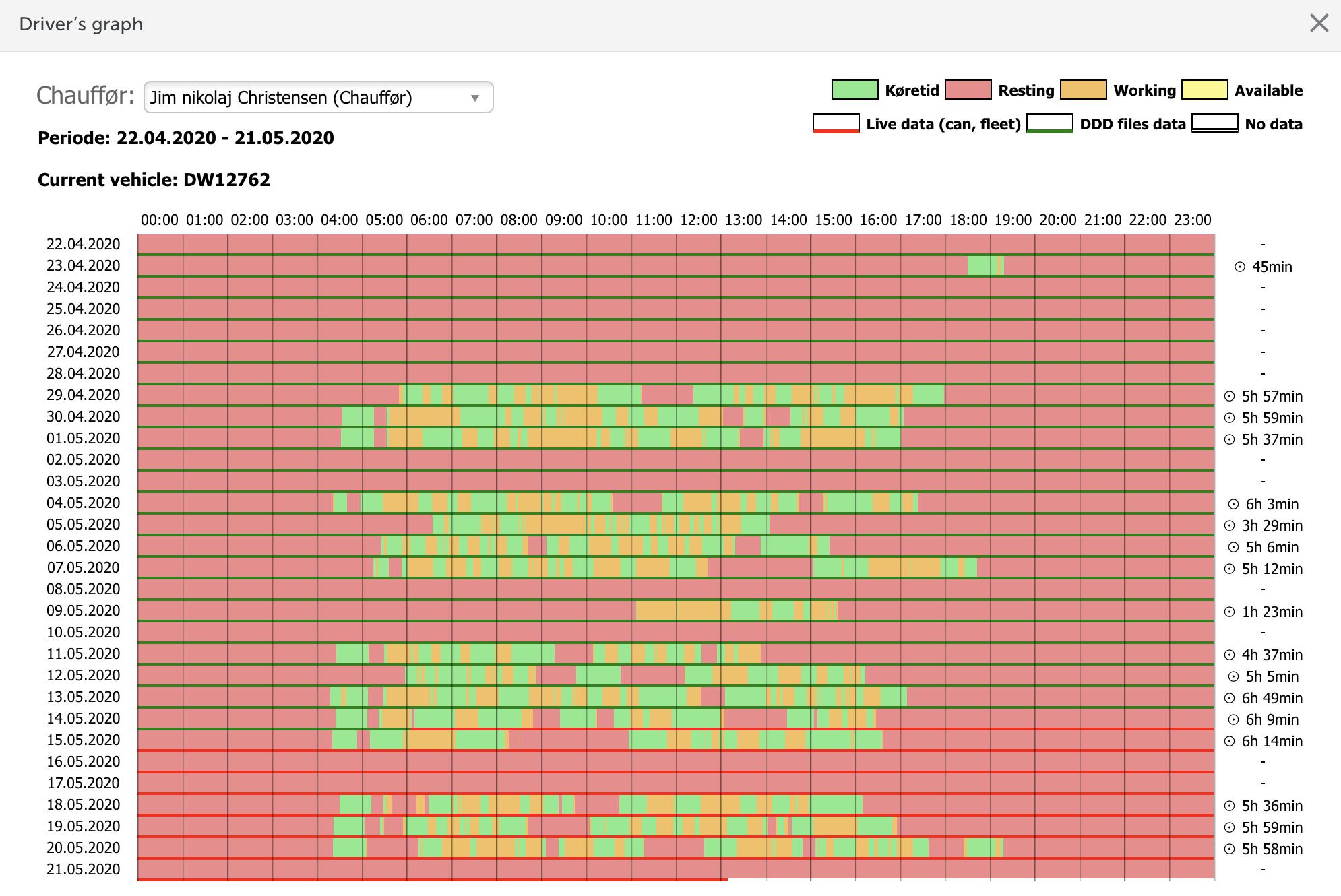 Data fra Tachograf eller fartskriver